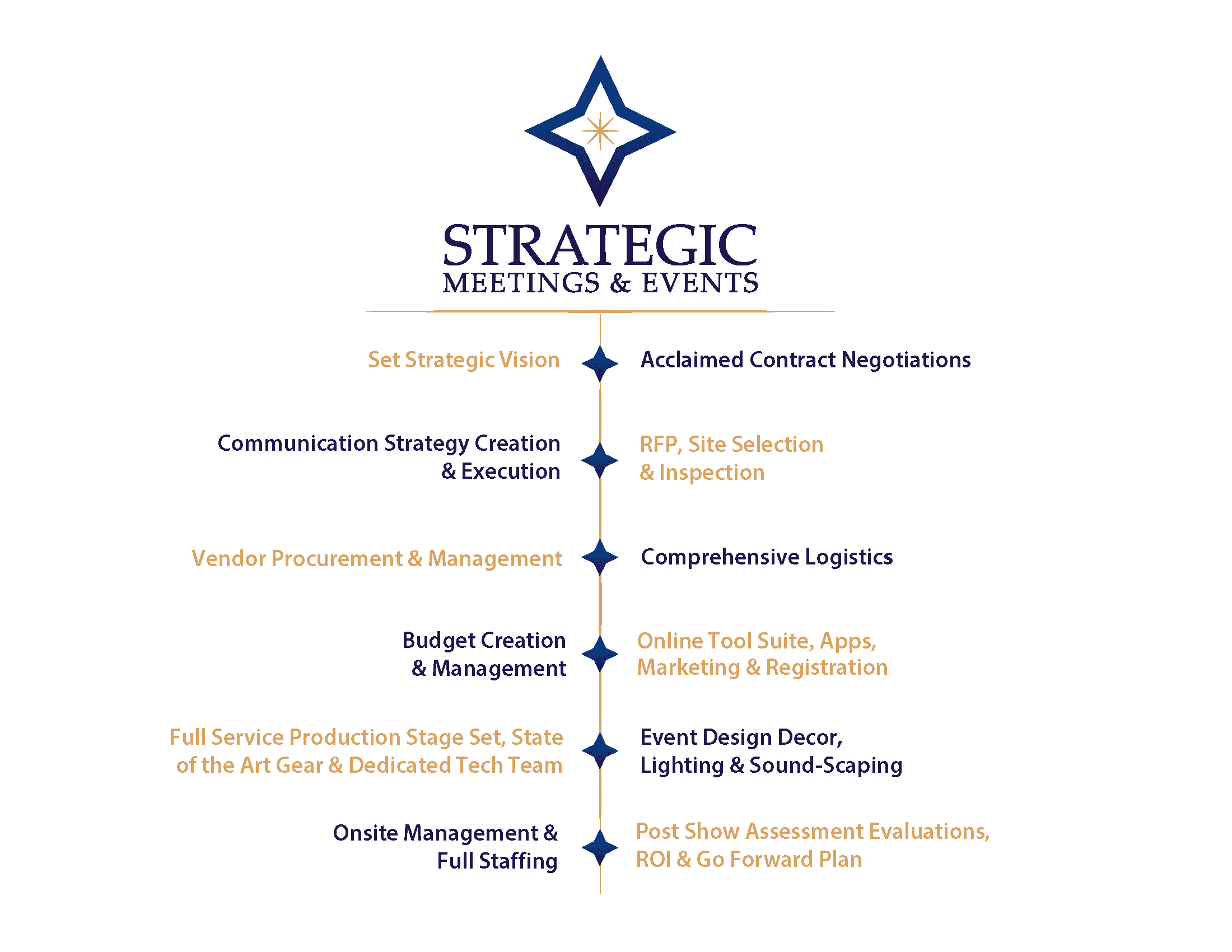 SME's master strategists unite your business strategy with our event vision and precise execution. We bring quantifiable returns to your corporate meetings management program. Trust our event planning strategists to engage your target audience. Bring value to and mastermind your corporate meetings and global events.
